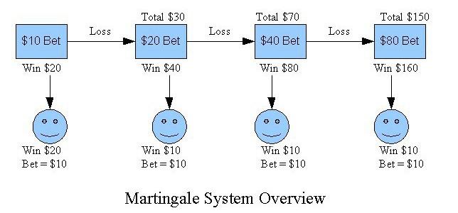 Chiến thuật cá động bóng đá Martingale