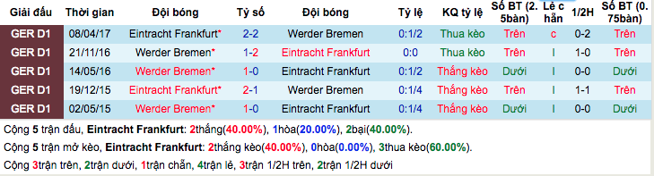 Thống kê thành tích đối đầuEintracht Frankfurt vs Werder Bremen