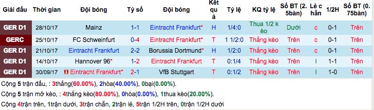 Thống kê phong độ gần đâyEintracht Frankfurt